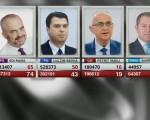 The Show must go on - Albanien nach den Wahlen im Brennpunkt