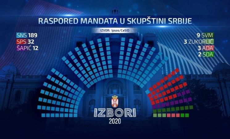 Rückblick auf die Parlamentswahlen in Serbien 2020