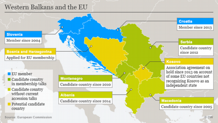 Resurgence of Geopolitics in the Western Balkans – Is the EU's Dominate Role Diminishing?
