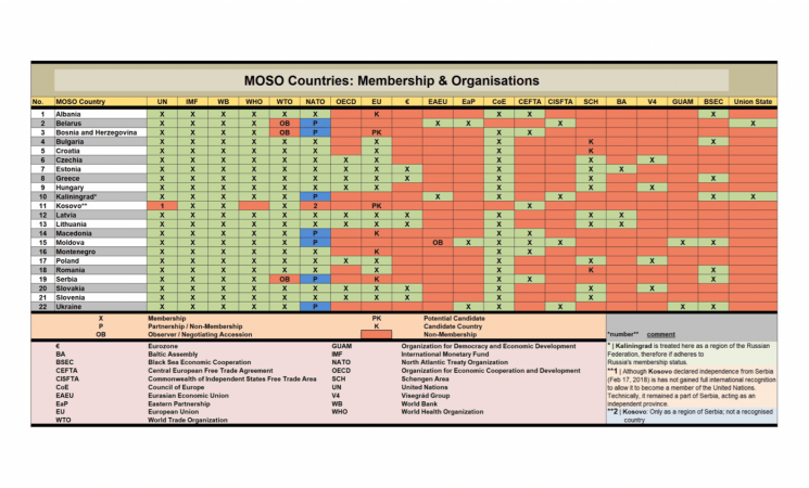 Overview of memberships in the main international organisations of all MOSO States
